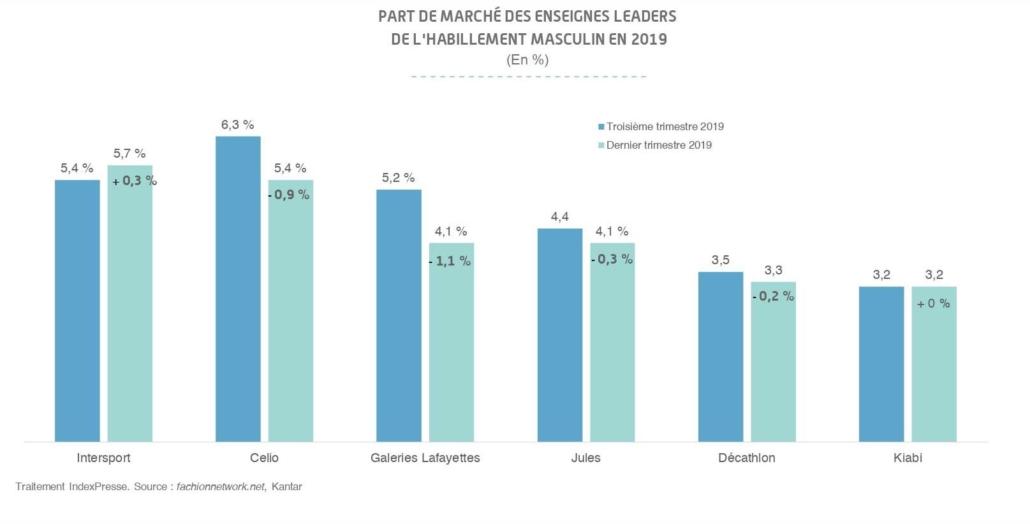 Part de marché des enseignes leaders de l'habillement masculin en 2019